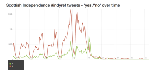 indyref-graph3