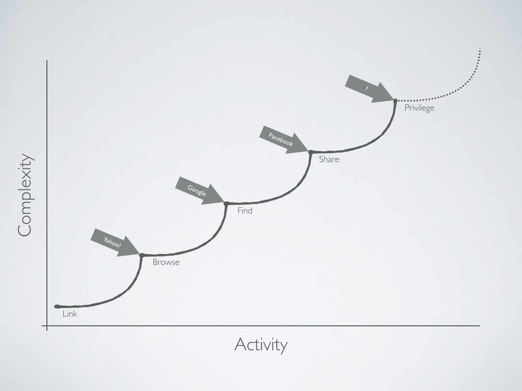 The Activity-vs-Complexity Wave